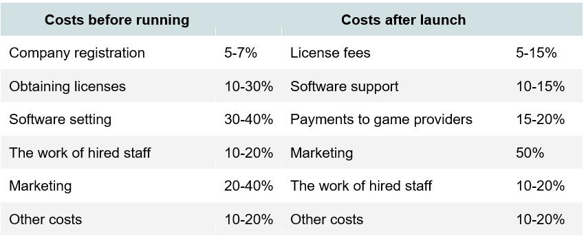 Как Создать Игровой Сайт на Деньги таблица