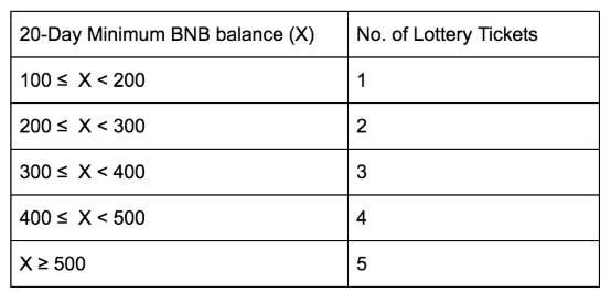 Difference Between IEO and ICO Lottery Ticket