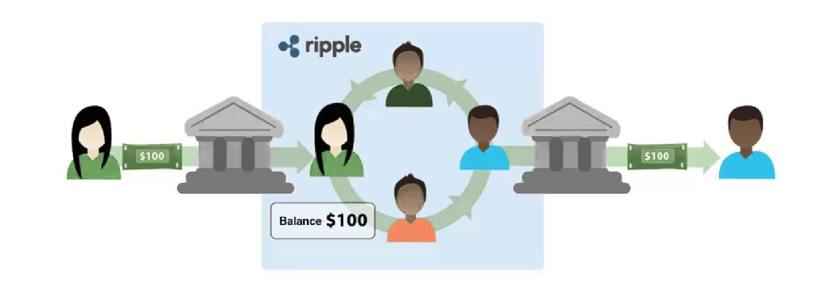 Benefits of the Blockchain Payment System Ripple Interbank Transfer Scheme