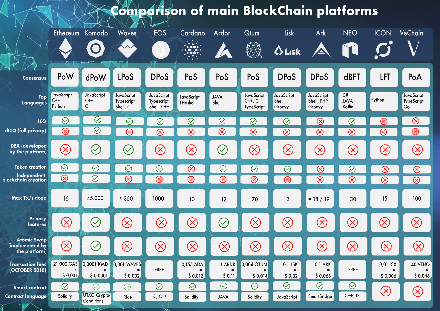 How to Implement Blockchain in the Supply Chain platforms