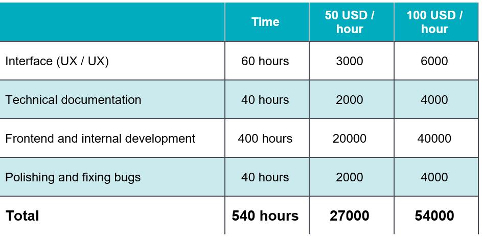 Development cost Build Marketplace App Like LetGo