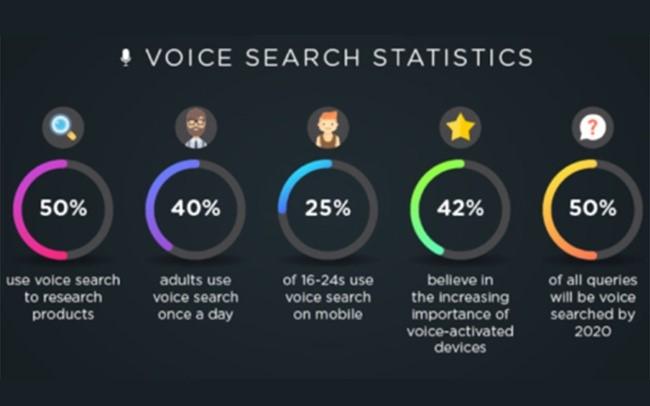 2020 년 디지털 마케팅의 주요 트렌드