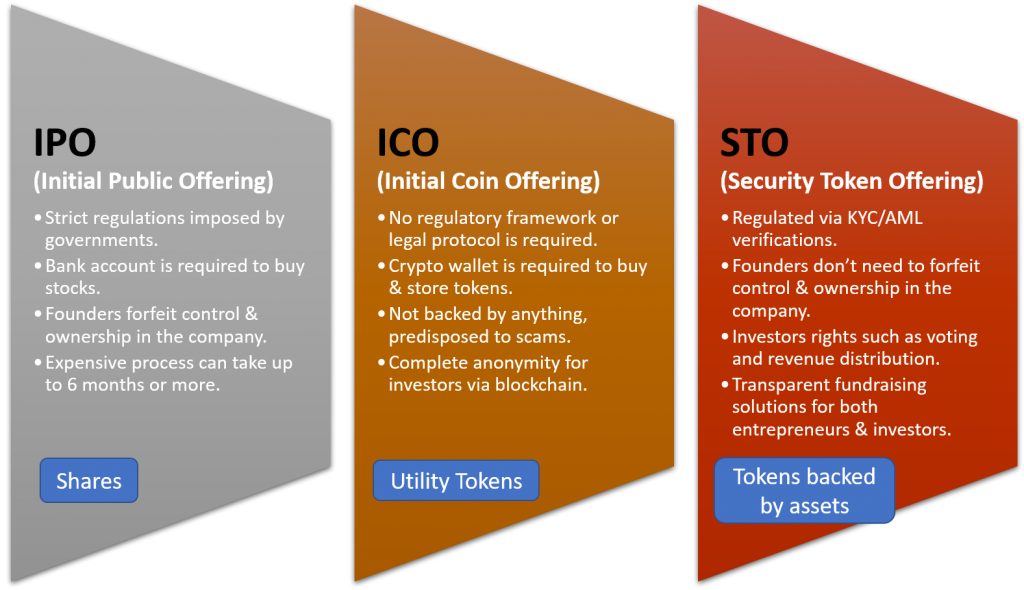 Key Features of IPO and Asset Tokenization White Label Crowdfunding Platform