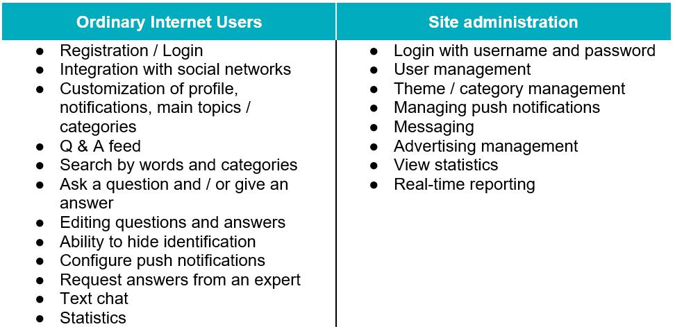 Website Like Quora user roles