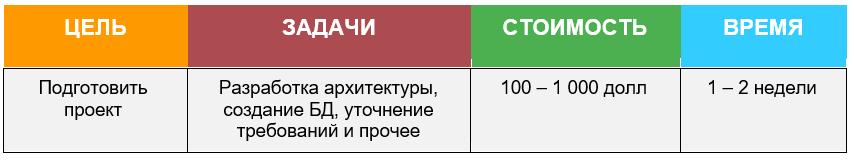 Сколько Стоит Разработка CRM Системы Предпроектная