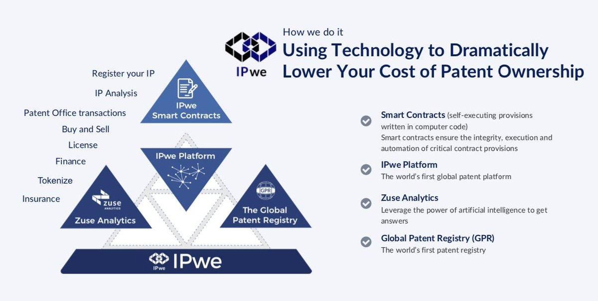 Blockchain Startups Ideas IPwe