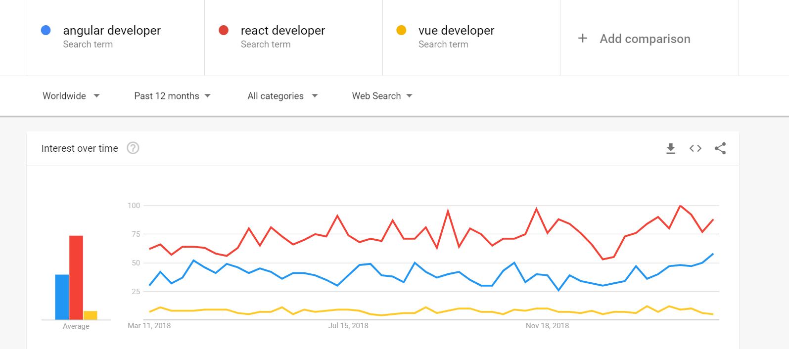 Angular vs React vs Vue IT