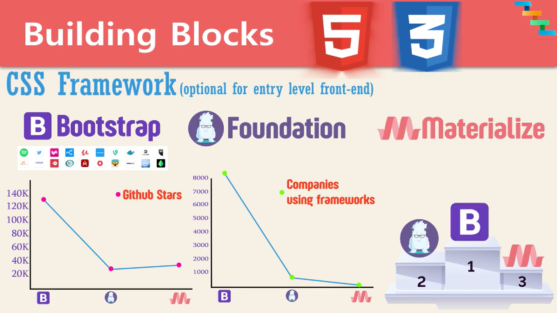 Trends of CSS Frameworks Materialize