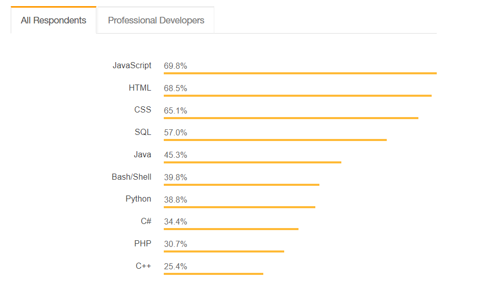 Most Popular Programming Languages Stackoverflow