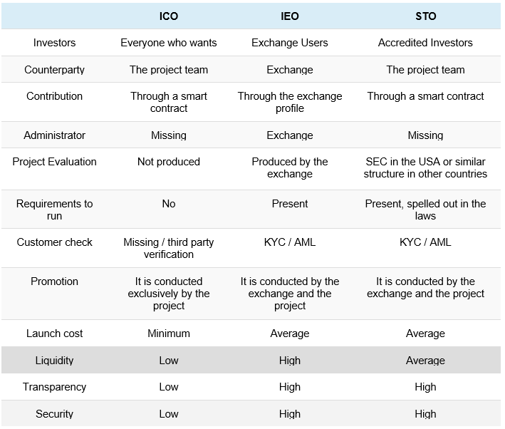 Difference Between IEO and ICO table