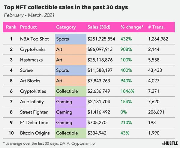 Top nft collectible sales in 30 days