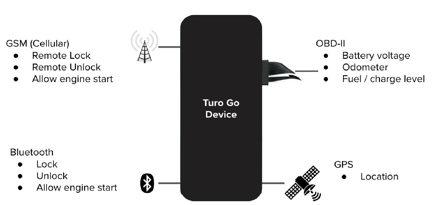 Создать Приложение Проката Автомобилей P2P, как Туро устройство