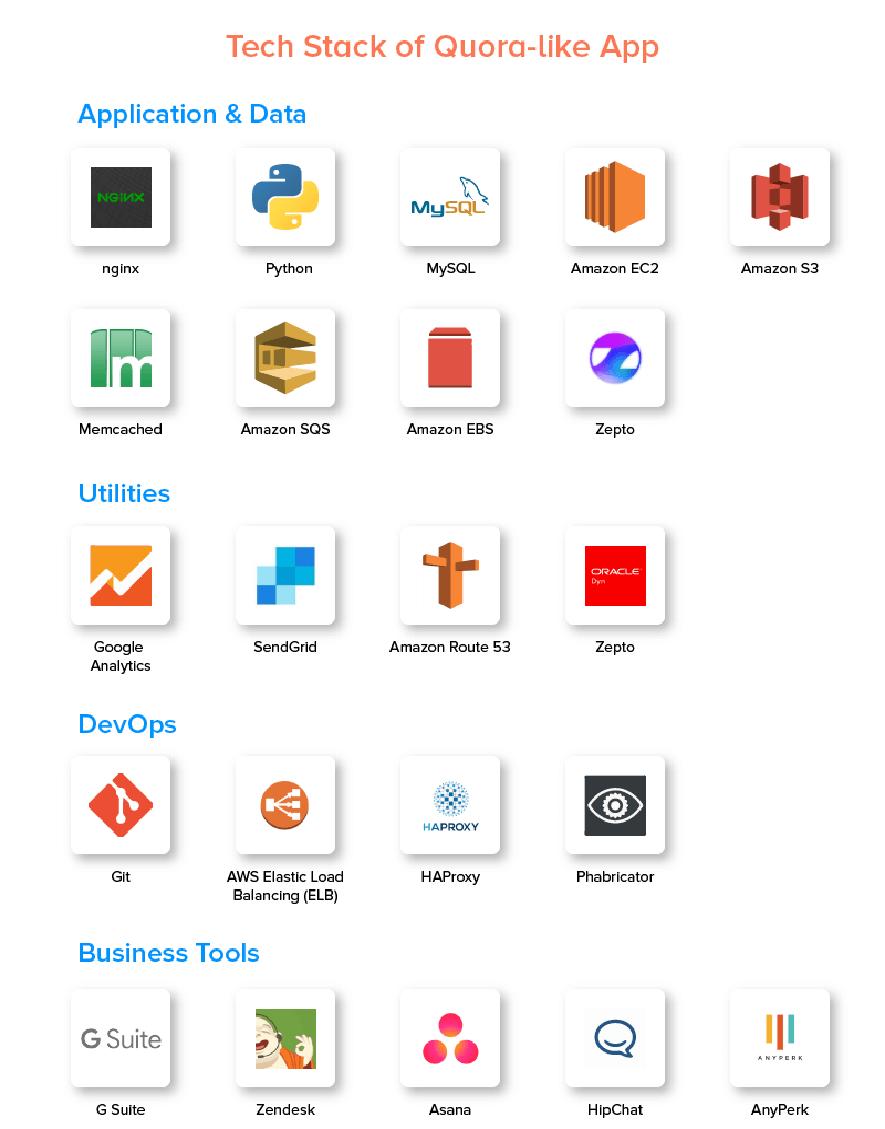 Website Like Quora Technological stack