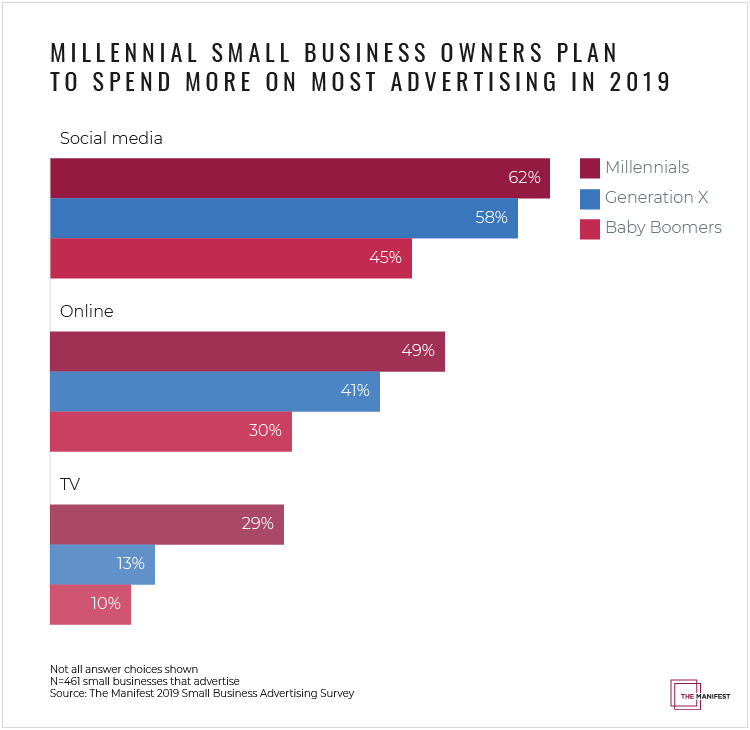 Small Business Plans Average Marketing Budget for a Small Business