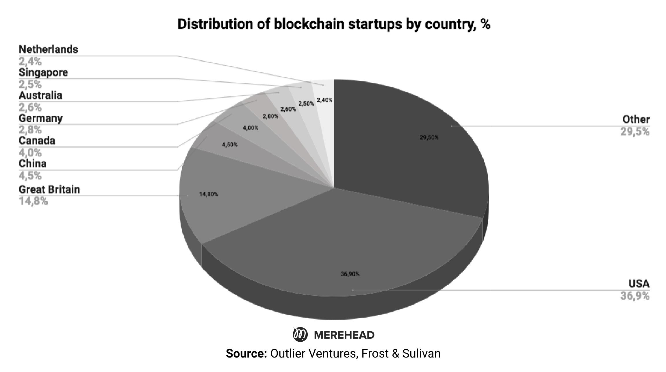 Top 5 Blockchain Trends of 2022