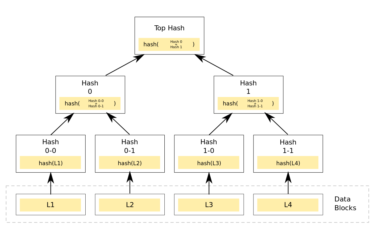 Security of Blockchain Technology Merkle tree structure