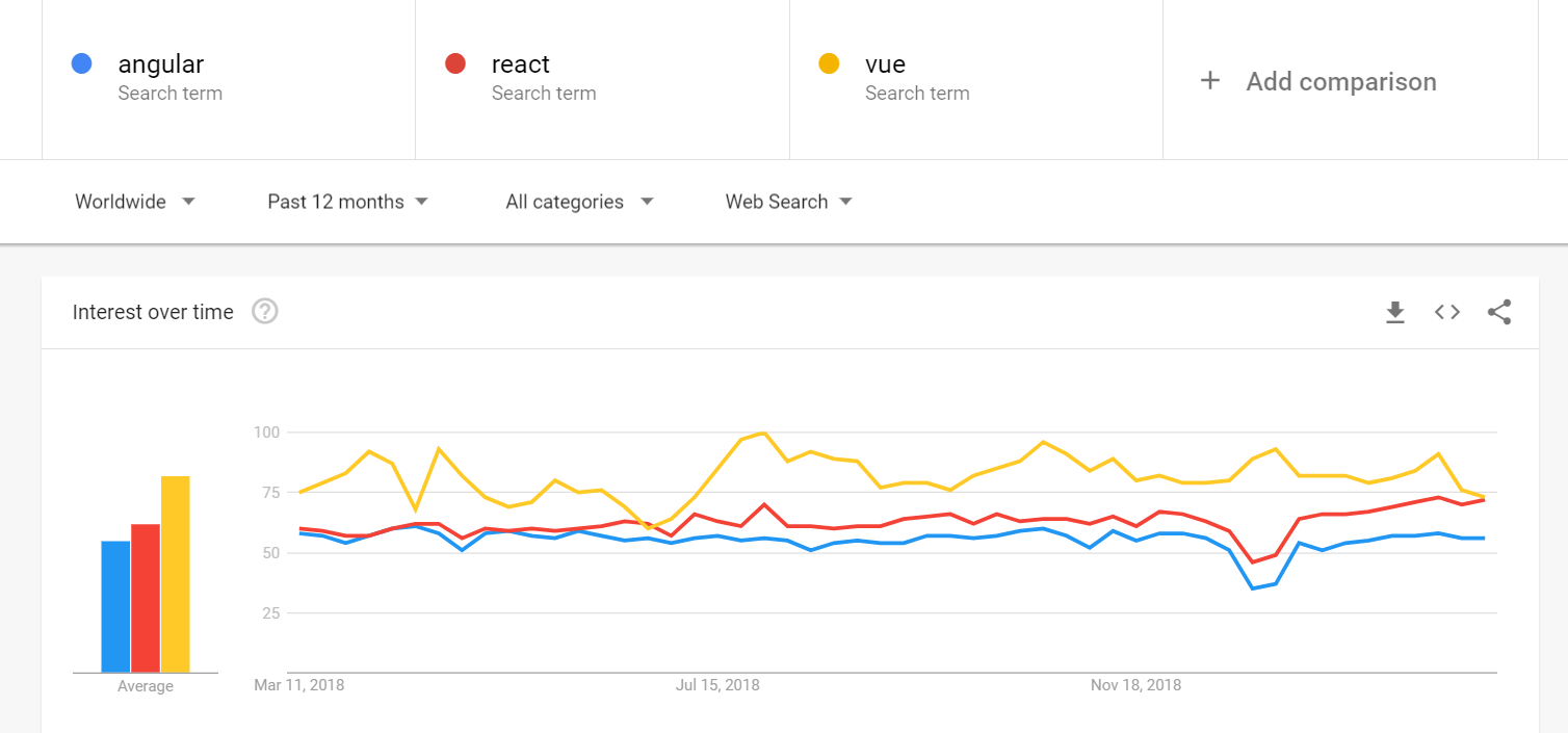 Angular vs React vs Vue statistics