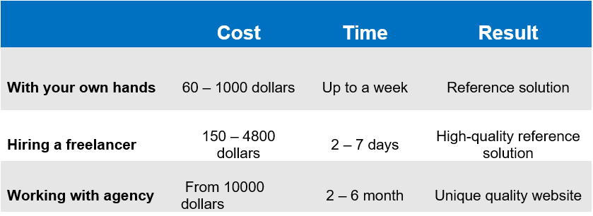 Cost to Build a Site Like Upwork approaches