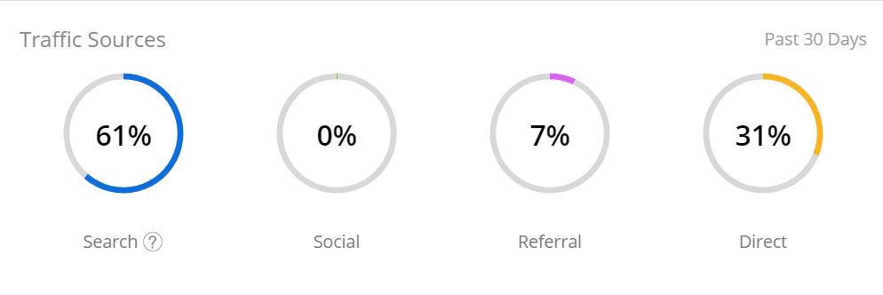 Website Like Quora website traffic