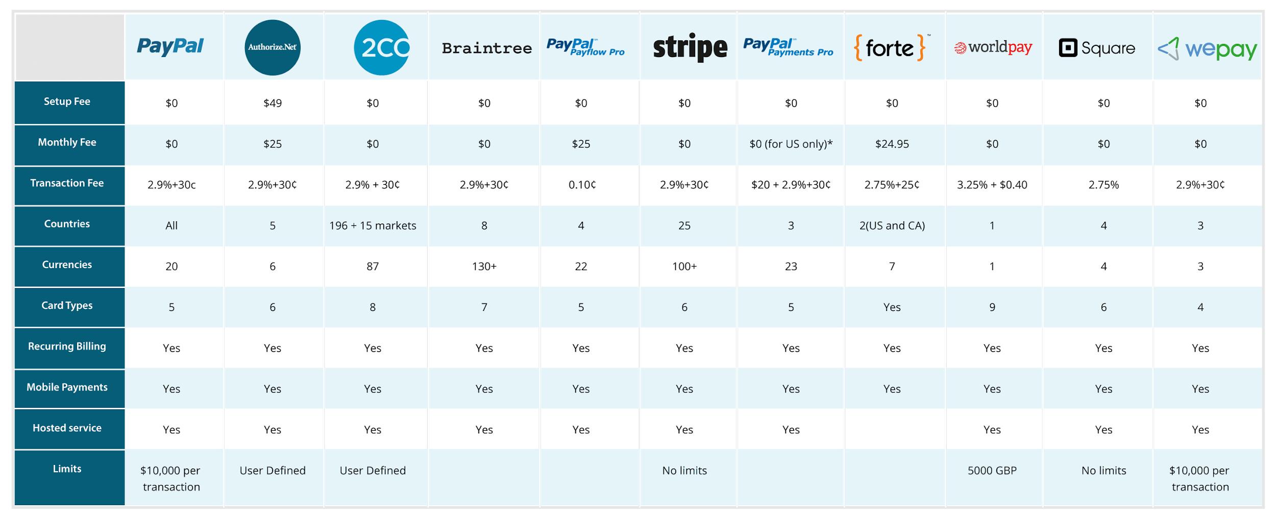 платежные шлюзы CapitalRise Registration Form Сколько Стоит Запуск Веб-сайт Краудфандинга