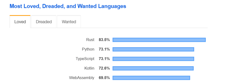 Most Preferred Demand Programming Languages
