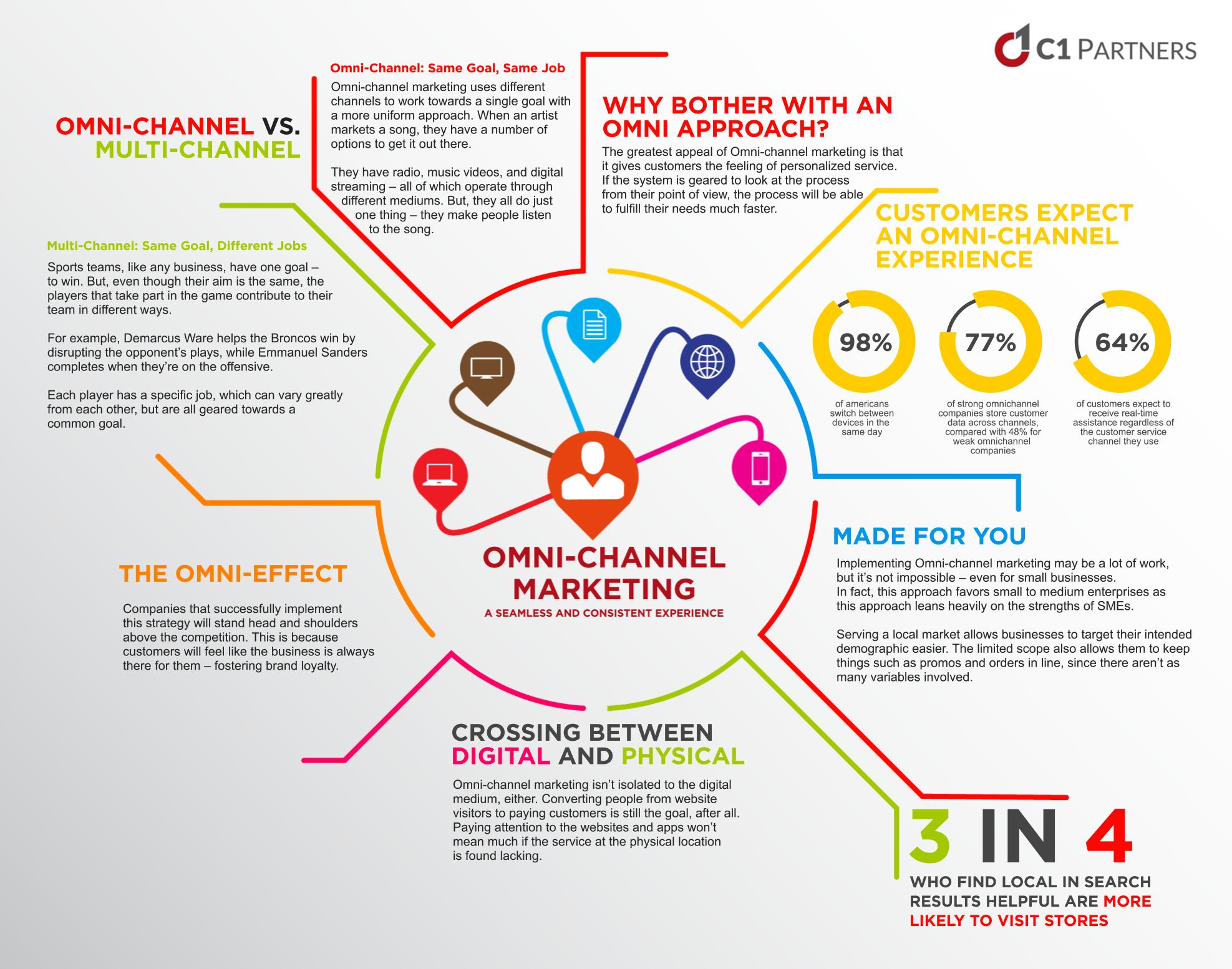 12 Трендов Цифрового Маркетинга преимущества