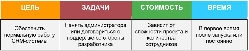 Сколько Стоит Разработка CRM Системы поддержка