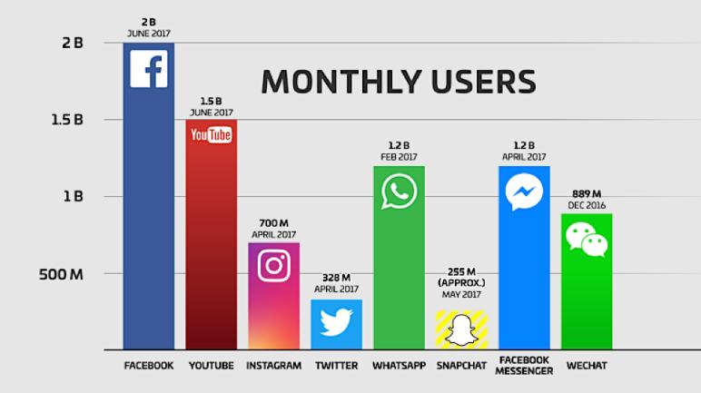 2020 년 소셜 네트워크의 디지털 마케팅 주요 동향