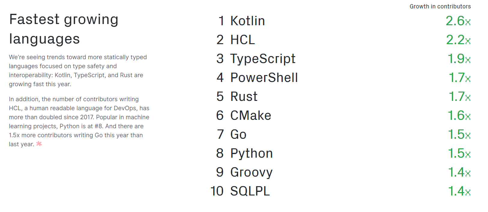 Most Popular Programming Languages Fastest