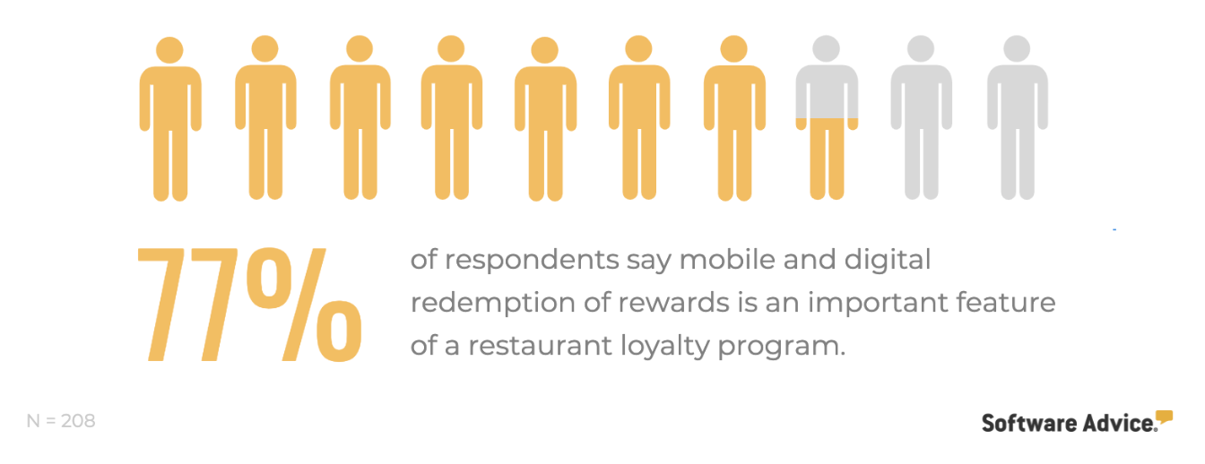 rewards Digital Marketing Strategies for Restaurant