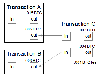Security of Blockchain Technology Transaction