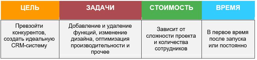 Сколько Стоит Разработка CRM Системы Улучшение