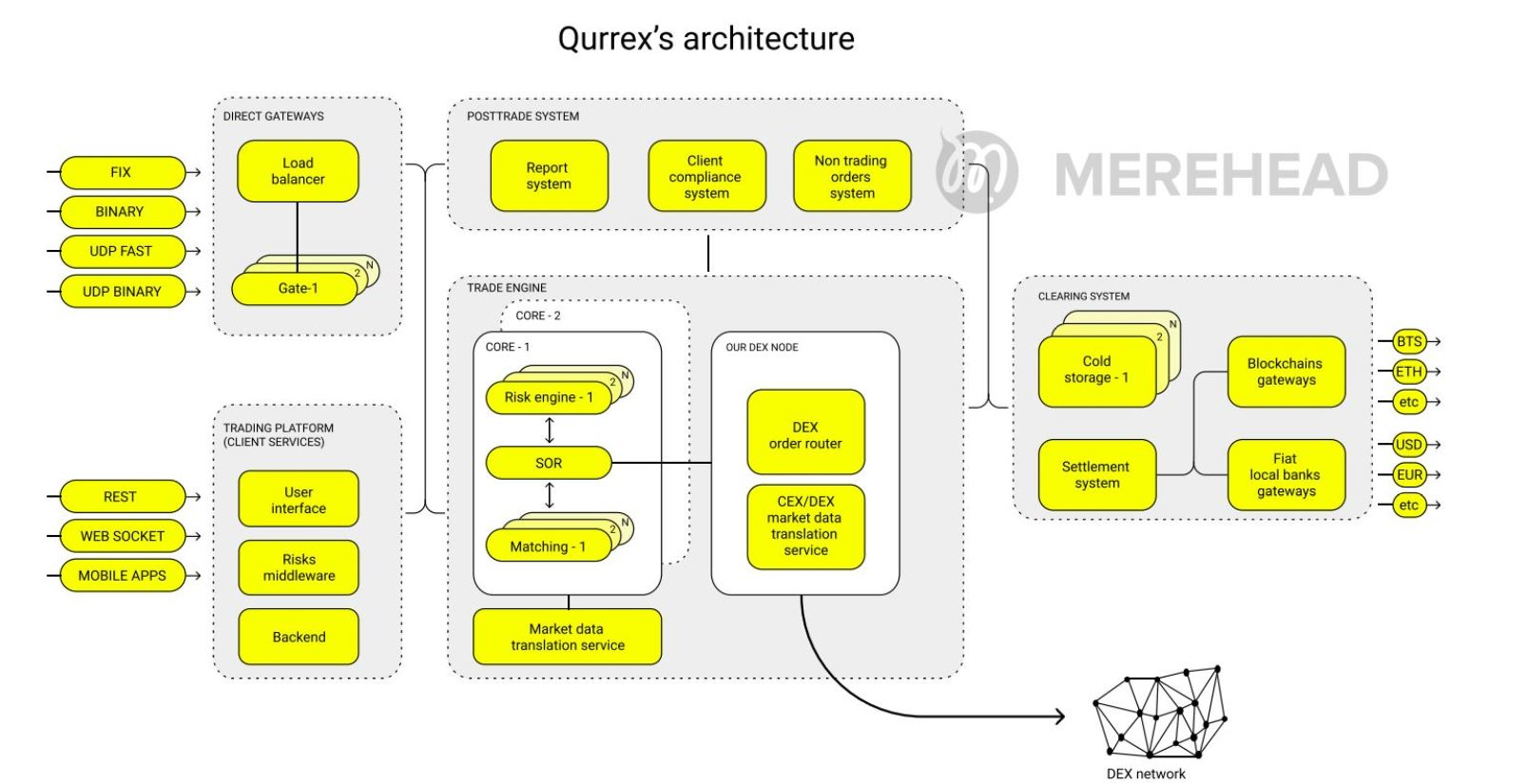 Структура биржи Qurrex