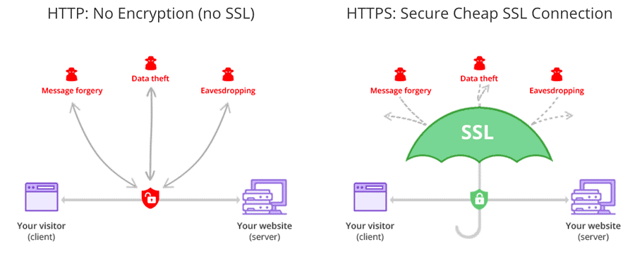 Cost to Build a Site Like Upwork HTTPS