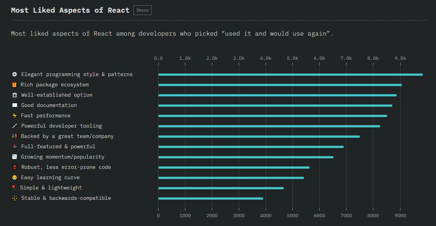 Angular vs Advantages of React usage vs Vue