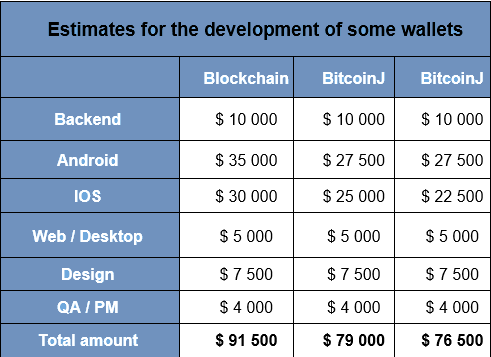 How much does it cost of blockchain implementation