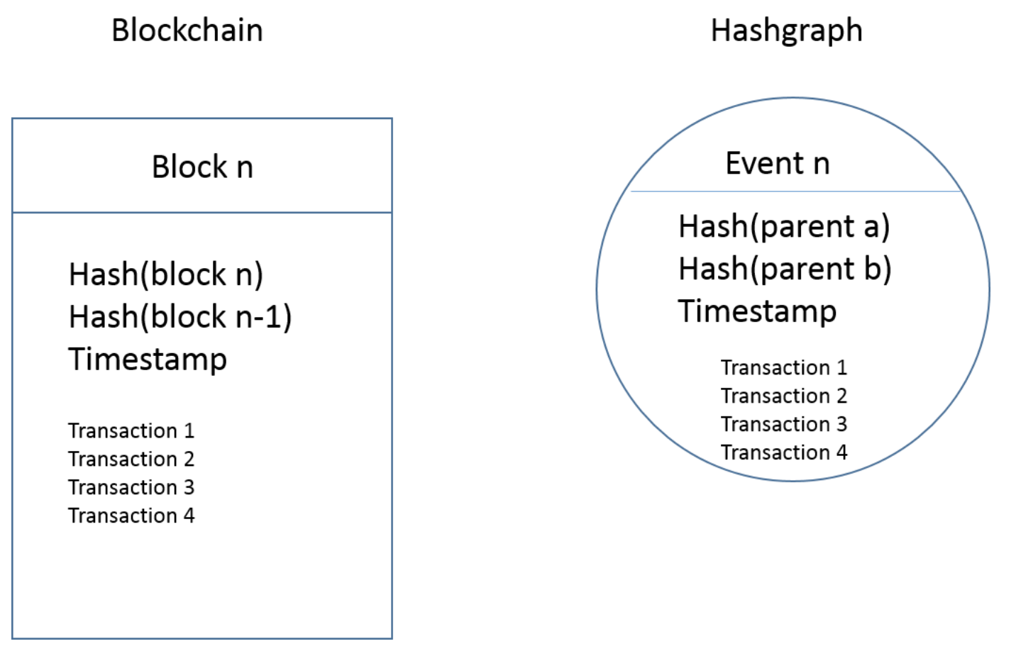 Hedera Hashgraph vs Blockchain vs Tangle Difference