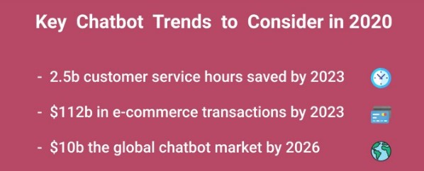 Built a Chatbot from Scratch for your Business
