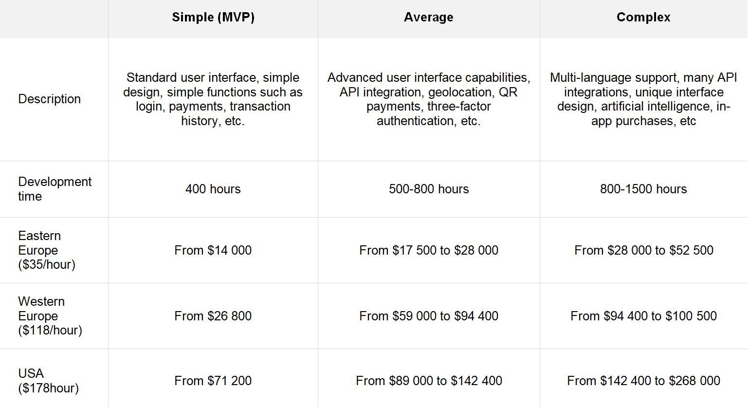 Application development cost