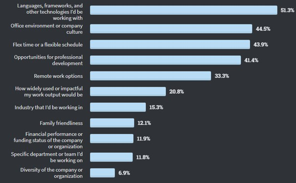 Backеnd Development Trends: Best Backend Frameworks in 2022