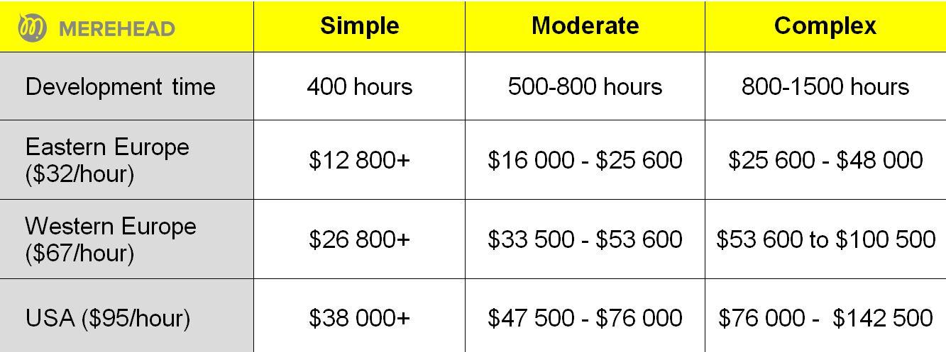Cost of a BlaBlacar clone development