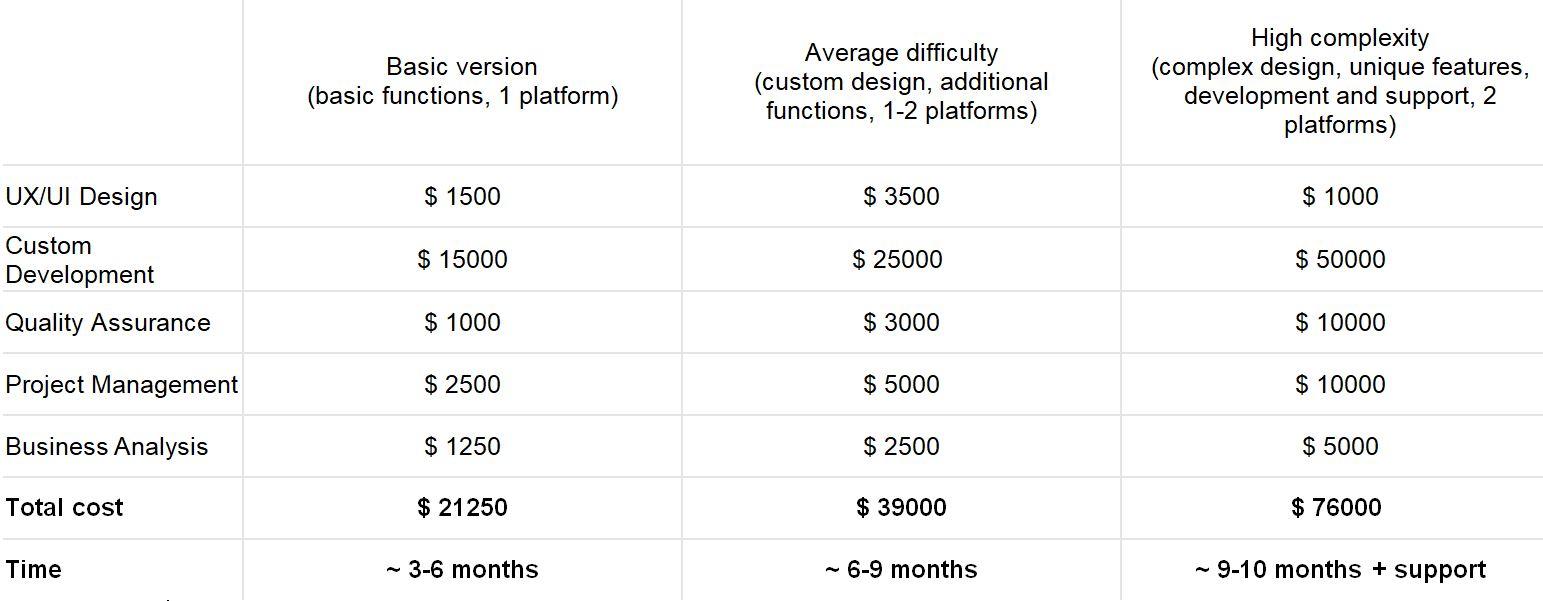 How To Build A Blockchain Android & iOS App