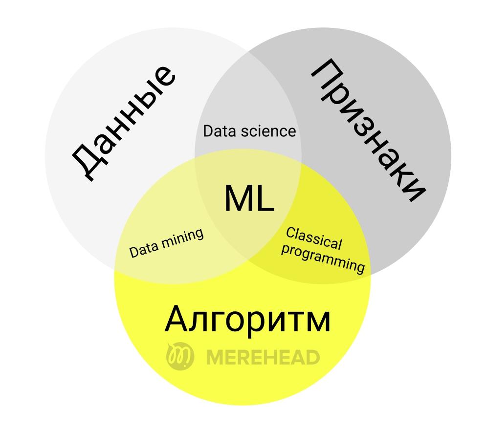 Составляющие машинного обучения