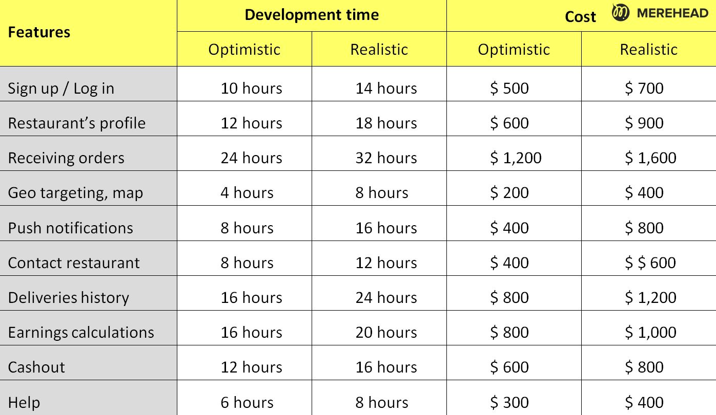 Cost and time for a development of a courier app