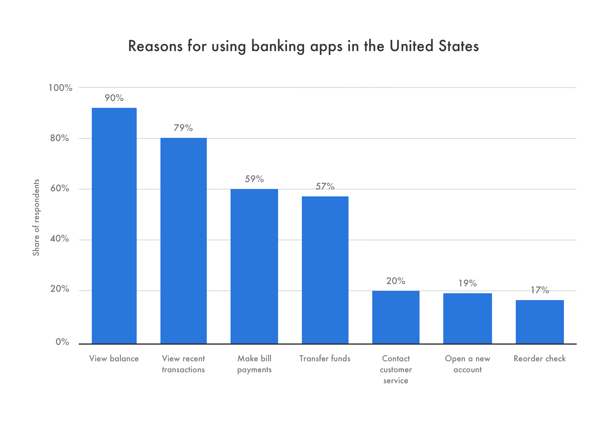 Banking Blockchain App