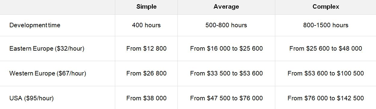 How Much does it Cost to Create an Eventbrite Clone?