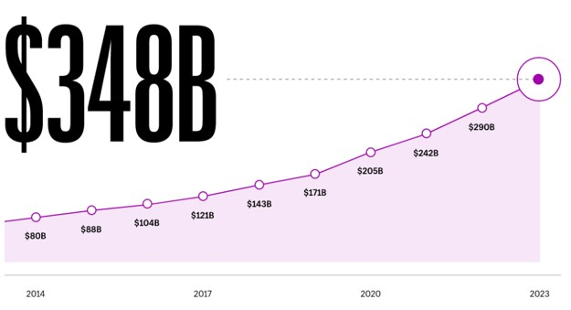 E-Commerce development business trends in 2022