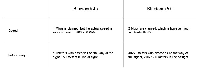 Features and Differences Overview of Bluetooth 5.0