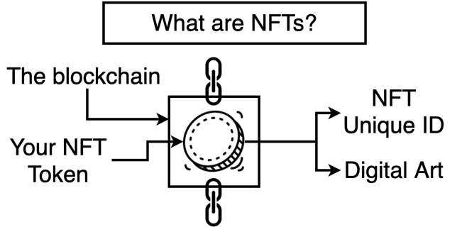 Как NFT Может Изменить Арт-Индустрию?