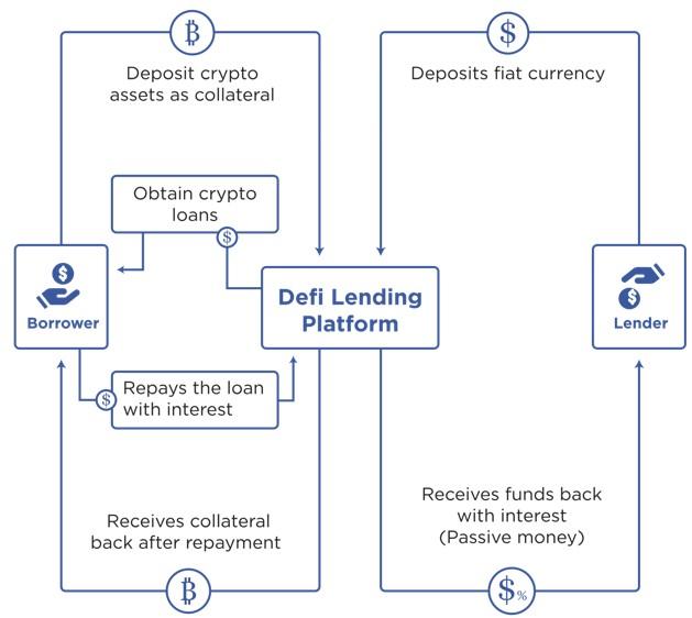 Как Работает Кредитование DeFi?